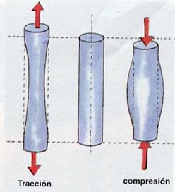 Compresión - Descompresión - Tracción